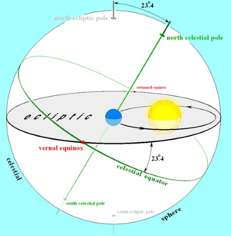 Earths orbit and the ecliptic. Wikimedia Images