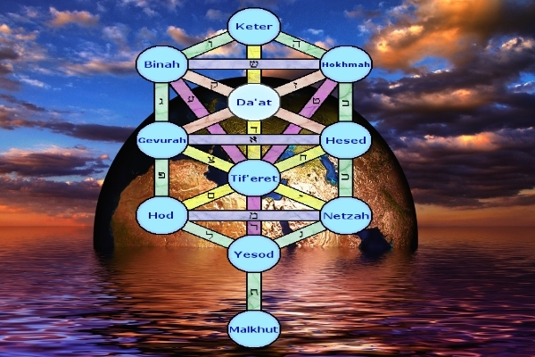 Astrology The Mystical Kabbalah Kepler Astrological Education It symbolizes life, growth, development, progress, reincarnation, etc. astrology the mystical kabbalah