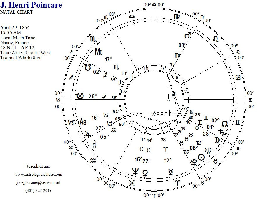 Poincare's Natal Chart Using Whole Sign Houses